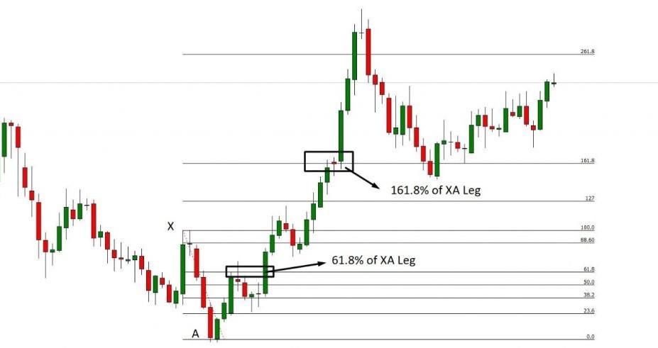 indicatore forex fibonacci