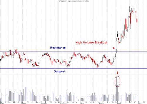 come fare trading con la strategia di breakout
