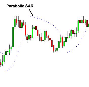 come funziona il parabolic sar