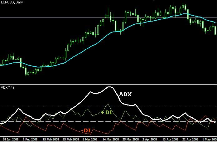 come funziona l'indicatore ADX