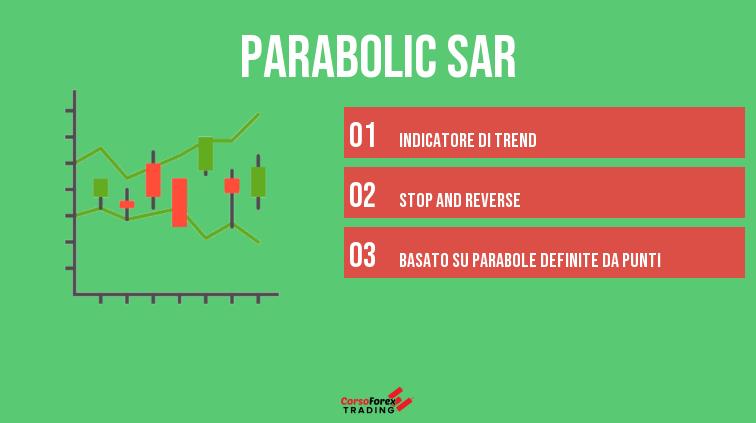 parabolic sar indicatore