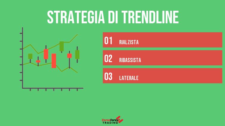 strategia forex trendline